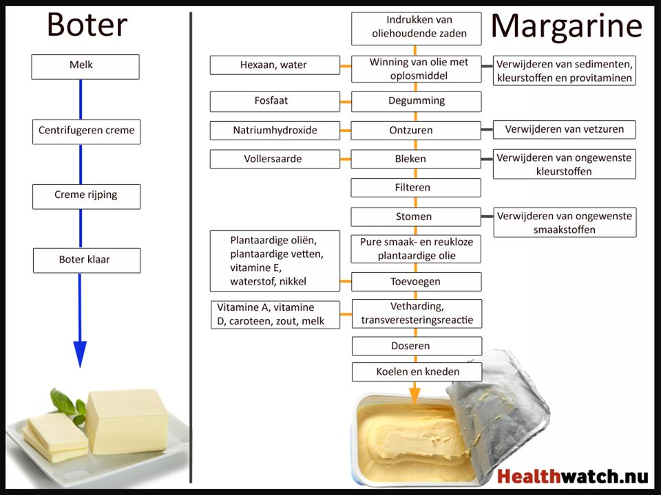 margarine-300x246